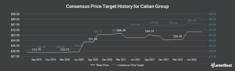 Price Target History for Calian Group (TSE:CGY)