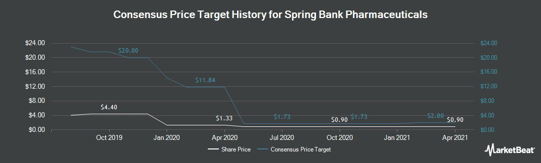 Price Target History for Spring Bank Pharma (NASDAQ:SBPH)