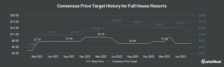 Price Target History for Full House Resorts (NASDAQ:FLL)