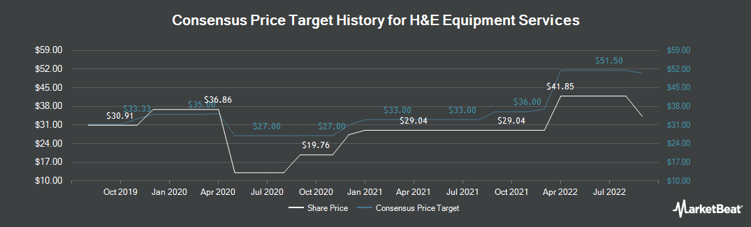 Price Target History for H&E Equipment Services (NASDAQ:HEES)