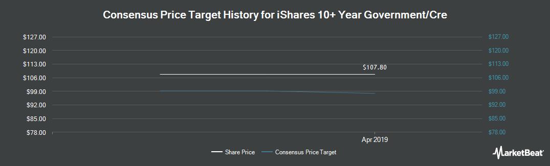 Price Target History for Grenke (SWX:GLJ)