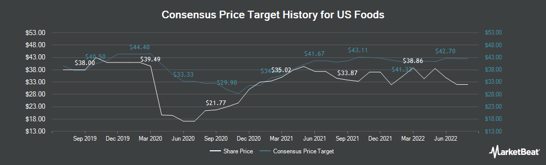 Price Target History for US Foods (NYSE:USFD)