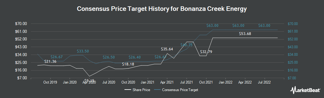 Price Target History for Bonanza Creek Energy (NYSE:BCEI)