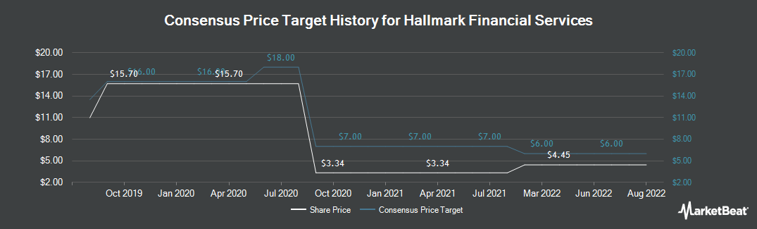 Price Target History for Hallmark Financial Services (NASDAQ:HALL)