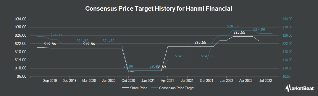 Price Target History for Hanmi Financial (NASDAQ:HAFC)