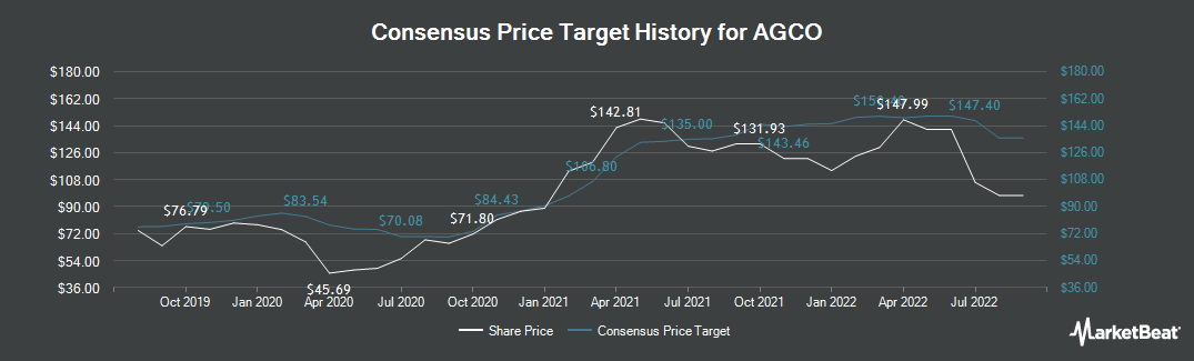 Price Target History for AGCO (NYSE:AGCO)