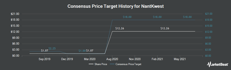 Price Target History for NantKwest (NASDAQ:NK)