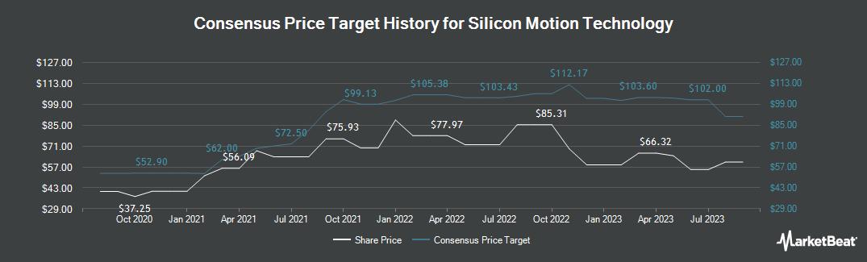 Price Target History for Silicon Motion (NASDAQ:SIMO)