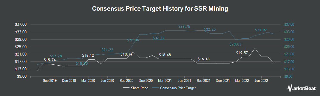 Price Target History for Silver Standard Resources (NASDAQ:SSRM)
