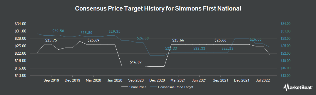 Price Target History for Simmons First National (NASDAQ:SFNC)