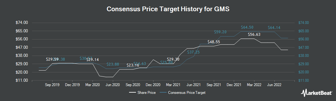 Price Target History for GMS (NYSE:GMS)