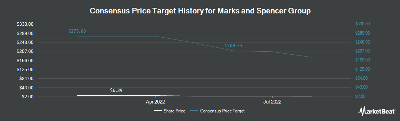Price Target History for Marks and Spencer Group (OTCMKTS:MAKSY)