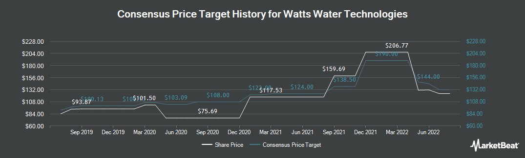 Price Target History for Watts Water Technologies (NYSE:WTS)