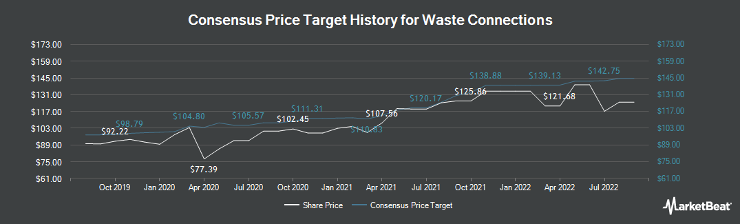 Price Target History for Waste Connections (NYSE:WCN)