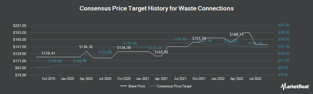 Price Target History for Waste Connections (TSE:WCN)