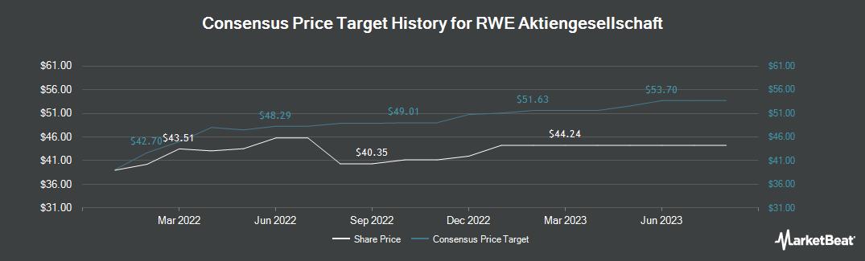Price Target History for RWE AG (OTCMKTS:RWEOY)