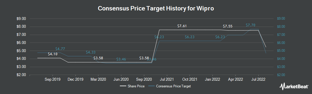 Price Target History for Wipro Limited (NYSE:WIT)