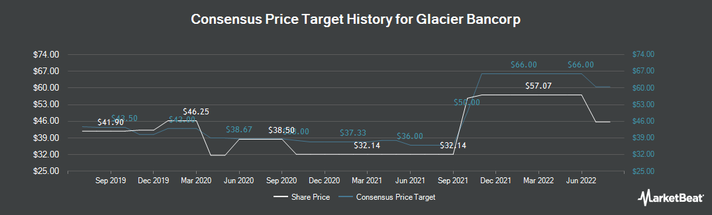 Price Target History for Glacier Bancorp (NASDAQ:GBCI)
