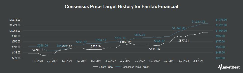 Price Target History for Fairfax Financial (TSE:FFH)