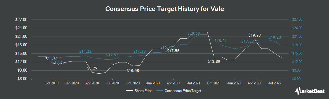 Price Target History for Vale (NYSE:VALE)
