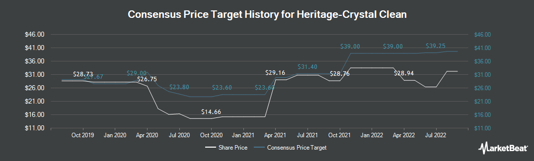 Price Target History for Heritage Crystal Clean (NASDAQ:HCCI)