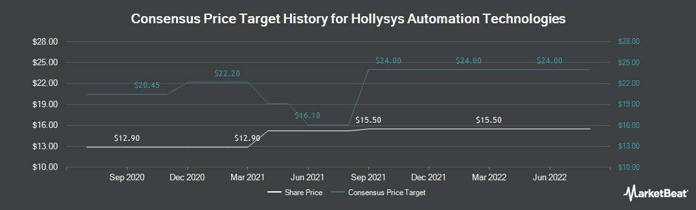 Price Target History for Hollysys Automation Technologies (NASDAQ:HOLI)