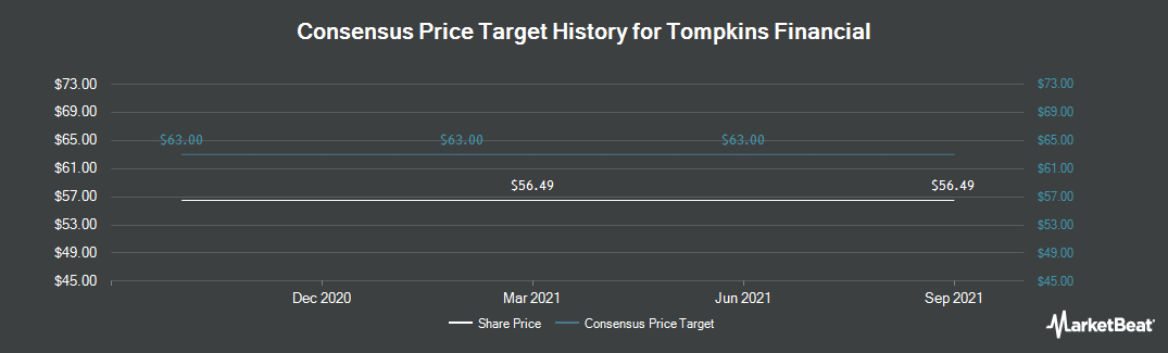 Price Target History for Tompkins Financial (NYSEAMERICAN:TMP)
