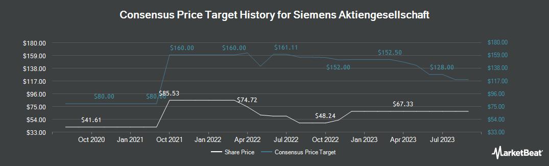 Price Target History for Siemens (OTCMKTS:SIEGY)