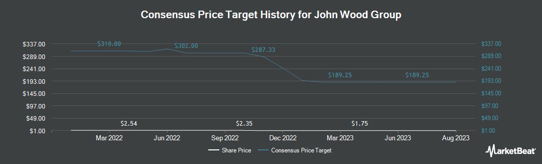 Price Target History for WOOD GROUP (JOHN) (OTCMKTS:WDGJF)