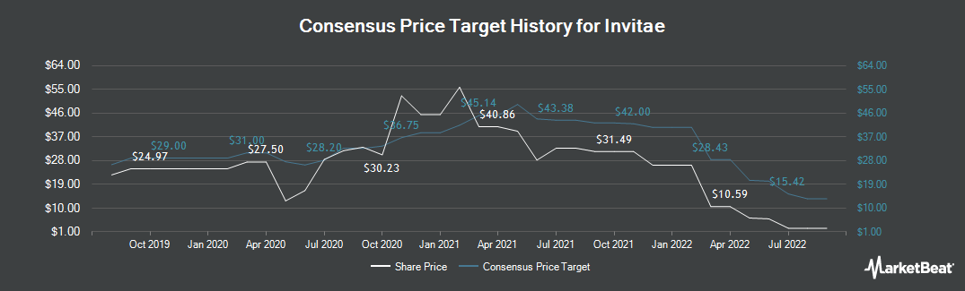 Price Target History for Invitae Corporation (NYSE:NVTA)