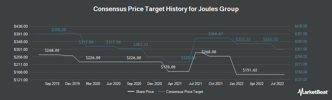 Price Target History for Joules Group (LON:JOUL)