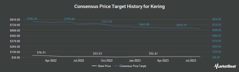 Price Target History for KERING (OTCMKTS:PPRUY)