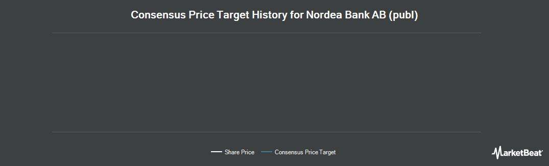 Price Target History for Nordea Bank (OTCMKTS:NRBAY)