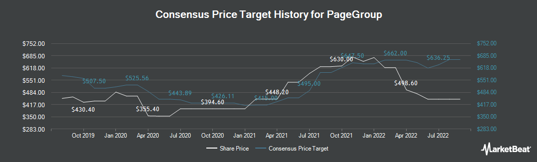 Price Target History for Pagegroup (LON:PAGE)