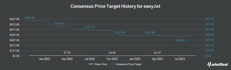 Price Target History for Easyjet (OTCMKTS:ESYJY)