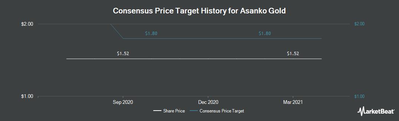 Price Target History for Asanko Gold (TSE:AKG)