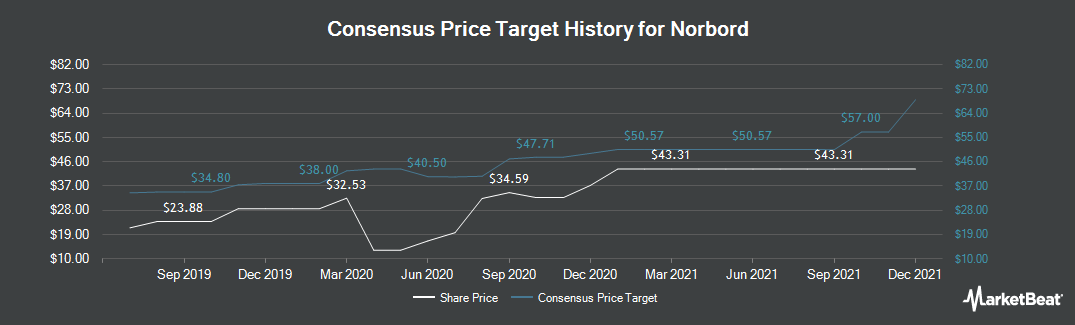 Price Target History for Norbord (NYSE:OSB)