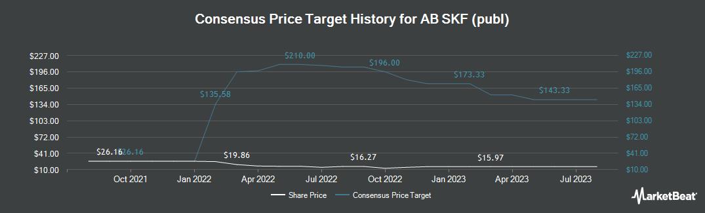 Price Target History for AB SKF (OTCMKTS:SKFRY)