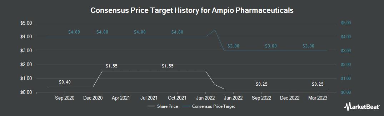 Price Target History for Ampio Pharmaceuticals (NYSEAMERICAN:AMPE)