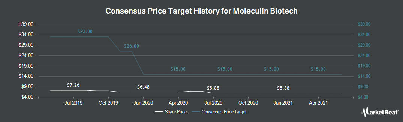 Price Target History for Moleculin Biotech (NASDAQ:MBRX)