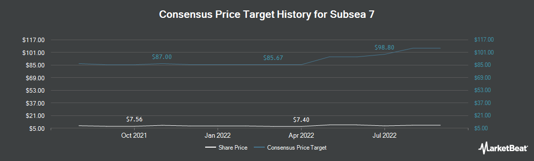 Price Target History for Subsea 7 (OTCMKTS:SUBCY)