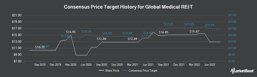 Price Target History for Global Medical REIT (NYSE:GMRE)