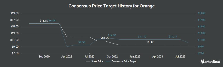 Price Target History for Orange (NYSE:ORAN)