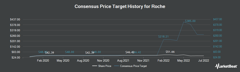 Price Target History for Roche (OTCMKTS:RHHBY)