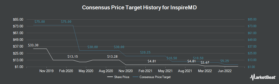Price Target History for InspireMD (NYSEAMERICAN:NSPR)