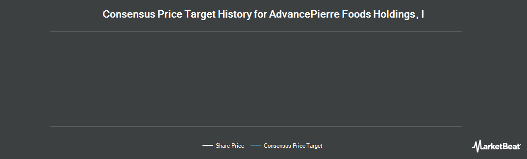 Price Target History for AdvancePierre Foods Holdings (NYSE:APFH)