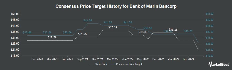 Price Target History for Bank of Marin Bancorp (NASDAQ:BMRC)