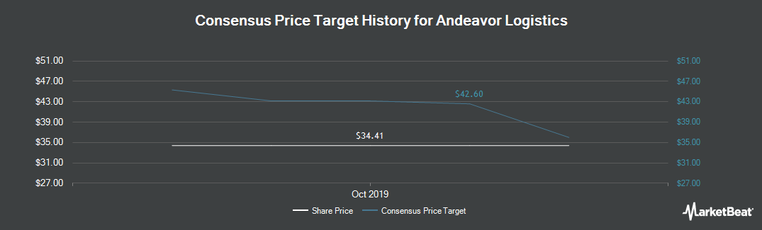 Price Target History for Andeavor Logistics (NYSE:ANDX)
