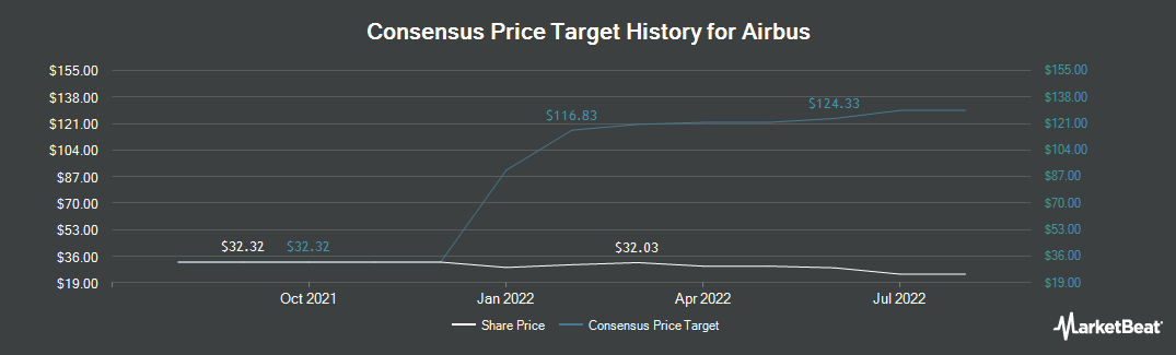 Price Target History for Airbus (OTCMKTS:EADSY)