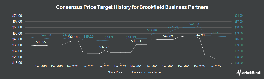 Price Target History for Brookfield Business Partners (NYSE:BBU)